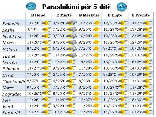 Temperaturat mbi 30 gradë, ja si do të jetë moti javën