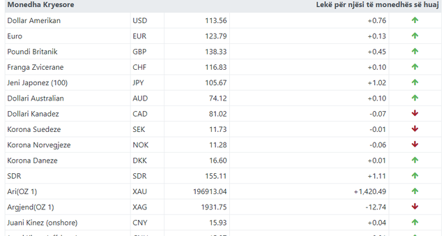Euro, dollari dhe paundi në rritje. Ja me sa këmbehet valuta sot!