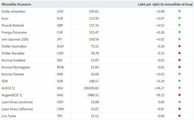 Euroja dhe dollari në rritje, ja me sa këmbehet valuta sot!