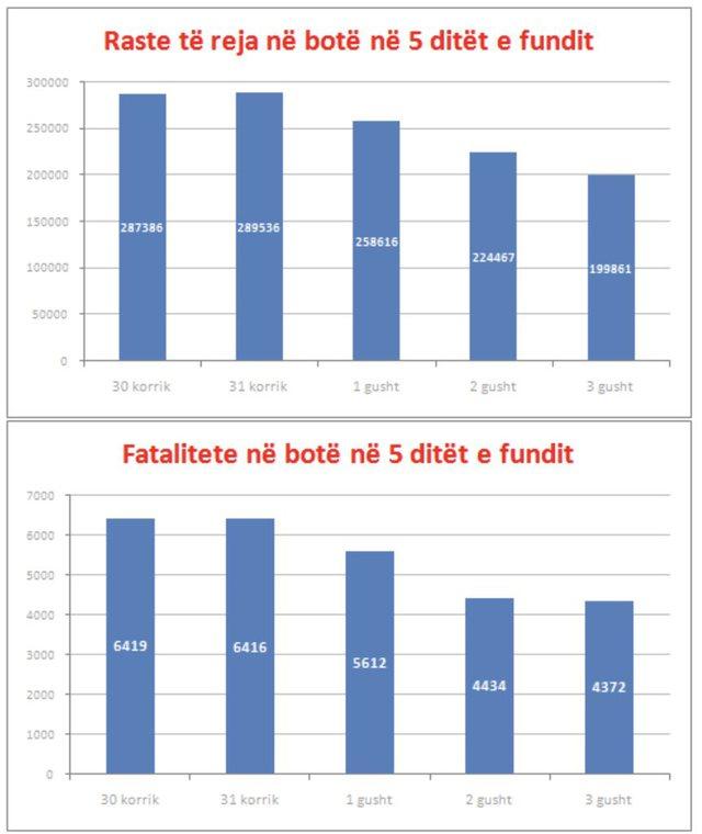Ilir Beqaj poston grafikun: Prirje në rënie të rasteve të