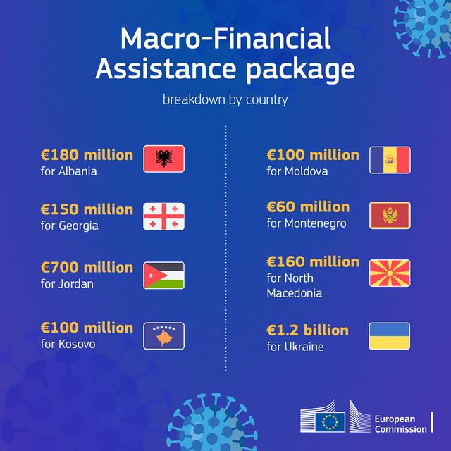 Koronavirusi/ BE jep miliona euro për Ballkanin, ja sa merr Shqipëria!