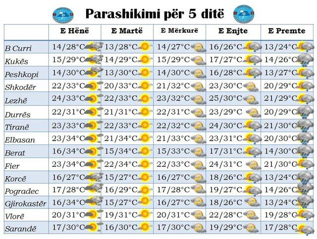E marta dita më e nxehtë, kur do të ketë shi javën