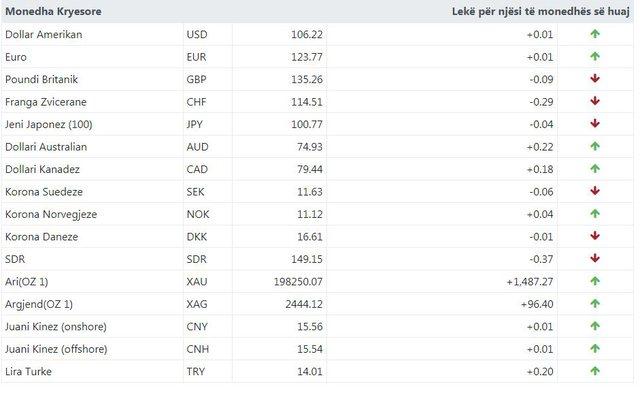 Euro në rënie/Ja me sa këmbehet monedha e huaj!