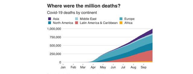 Një milion njerëz të vdekur nga Covid-19
