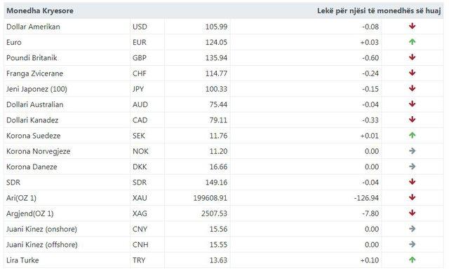 Ja me sa këmbehet monedha e huaj sot!