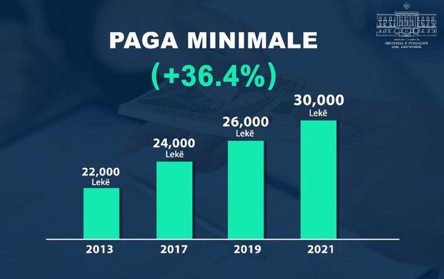 Miratohet rritja e pagës minimale në 30 mijë lekë