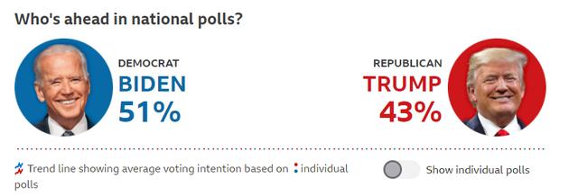 Votojnë 84 milionë amerikanë/Trump-Biden, ja kush qëndron