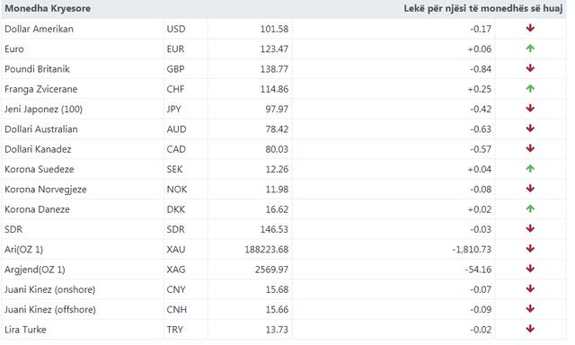 Euroja rritet, dollari bie! Ja me sa këmbehet valuta sot!