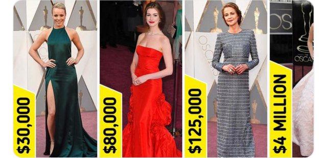 Çmimet marramendëse! Këto janë 15 fustanet më të