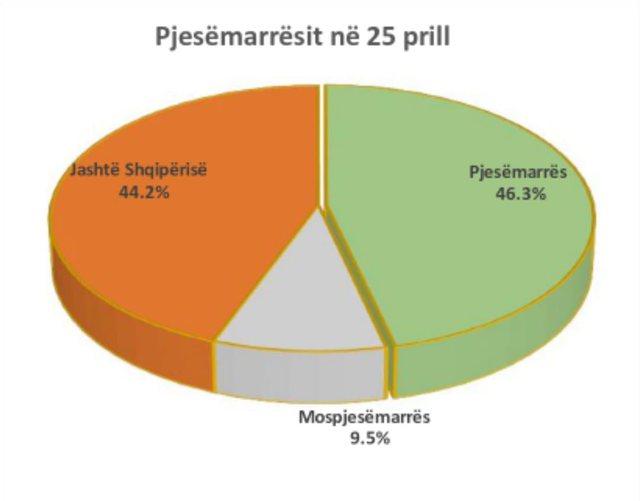 Vetëm 2 milionë votues ishin në Shqipëri ditën e