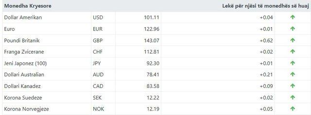 Monedha e huaj në rritje/ Ja kursi valutor për sot!