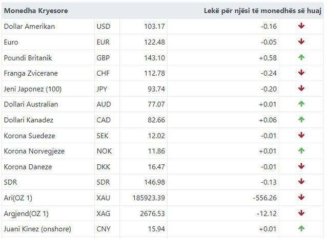 Euro në rënie/ Ja me sa këmbehet monedha e huaj sot!