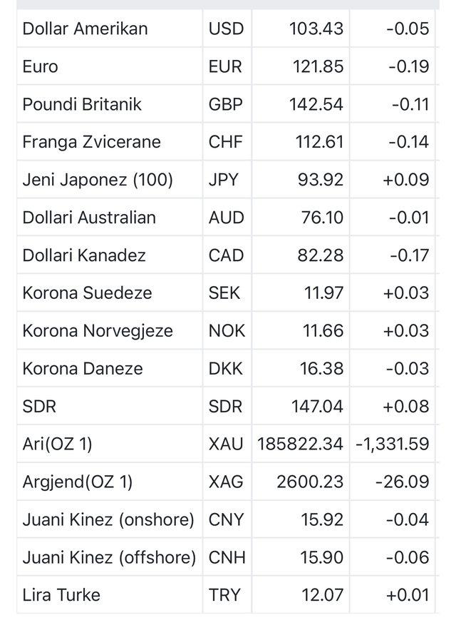 Monedha e huaj në rënie, ja këmbimi valutor për sot!