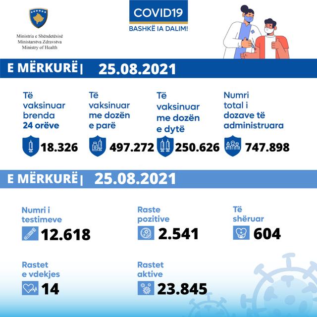 Mbi 2500 raste të reja në Kosovë dhe 14 viktima!