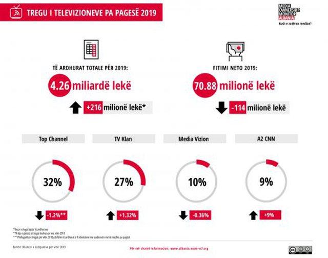 Top Channel kryeson tregun e televizioneve për vitin 2019