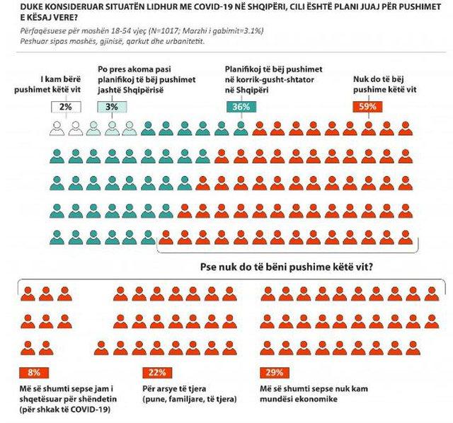 Sondazhi, 59% e shqiptarëve nuk do shkojnë me pushime këtë