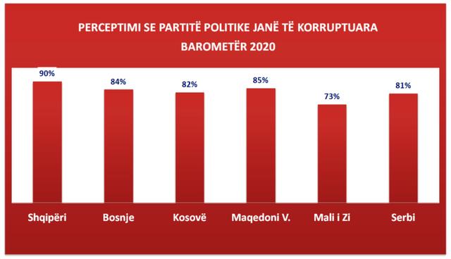 Cilat janë institucionet më të korruptuara në Shqipëri,