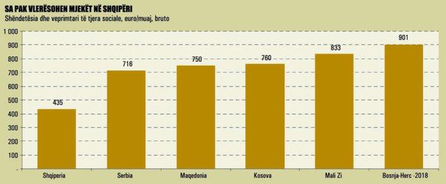 Na e kalon edhe Bosnja/ Shqipëria më keq se çdo vend i Rajonit,