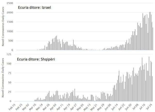 Tabela/ Shifrat e Covid-19, a ngjan Shqipëria me Izraelin?