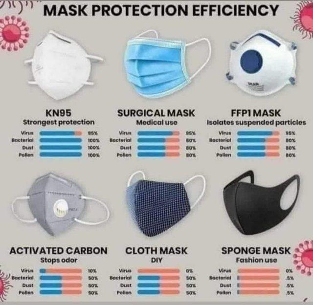 Mjeku ngre shqetësimin: Këto maska nuk ju mbrojnë nga Covid-19