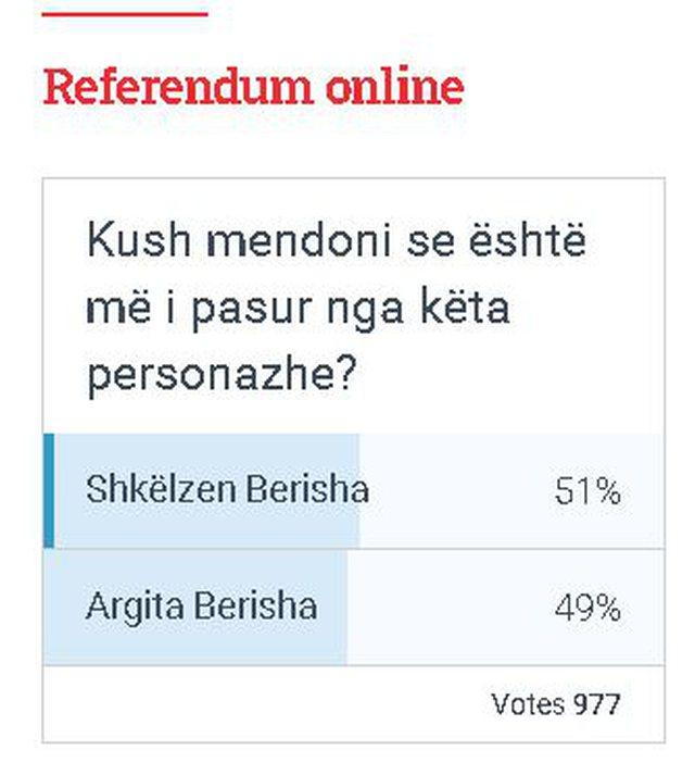 Sondazhi i SHQIP/ Votuesit: Shkëlzen Berisha më i pasur se e motra,