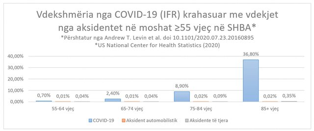 Vdekjet nga Covid dhe aksidentet, moshat më të rrezikuara (tabelat me