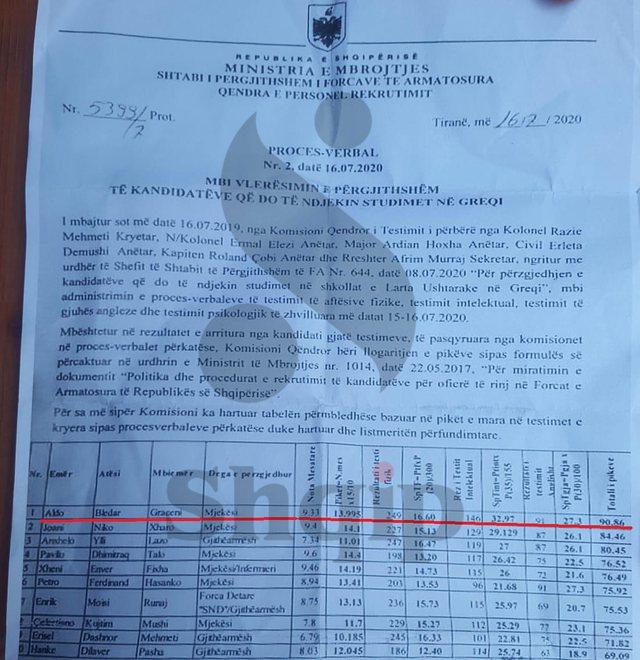 Ekskluzive/ Ja si manipulohet nga Ministria e Mbrojtjes, lista me fituesit e