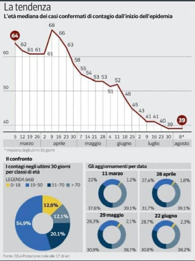 Përmbyset kurba/ Fenomeni shqetësues nga Italia, infektohen të