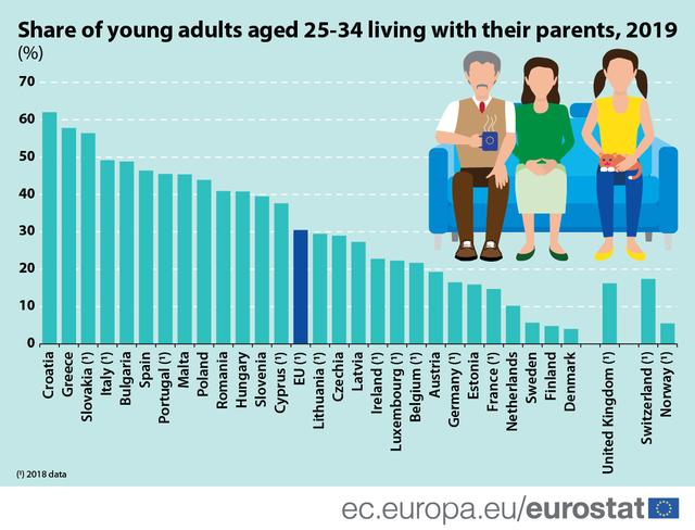 Statistikat/ Të rinjtë nuk jetojnë më me prindërit,