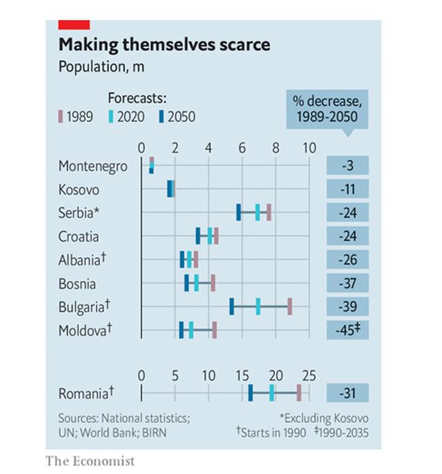 The Economist: Shqipëria do të tkurret në 26% deri në  vitin