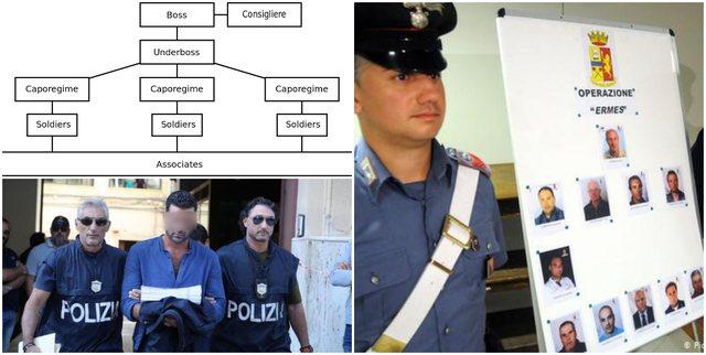 Kodet e komunikimit/ Mafiozë dhe rrjetet kriminale me pseudonime, si