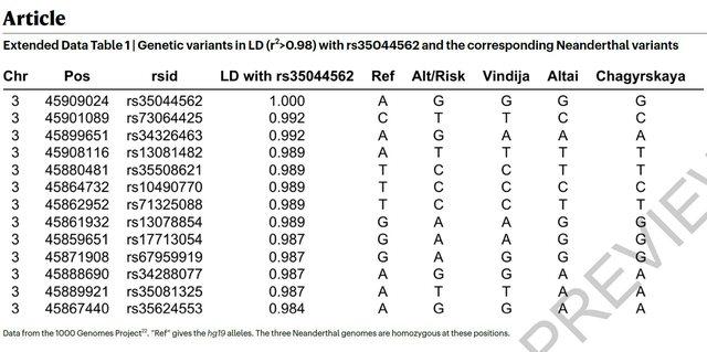 Studimi/ Faktori gjenetik madhor për format e rënda të Covid-19
