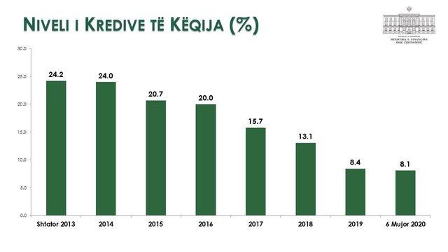 Tabelat/ Ministria e Financave i përgjigjet akuzave të opozitës