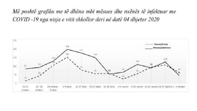 Grafiku/ Mësues dhe nxënës të infektuar që nga nisja e