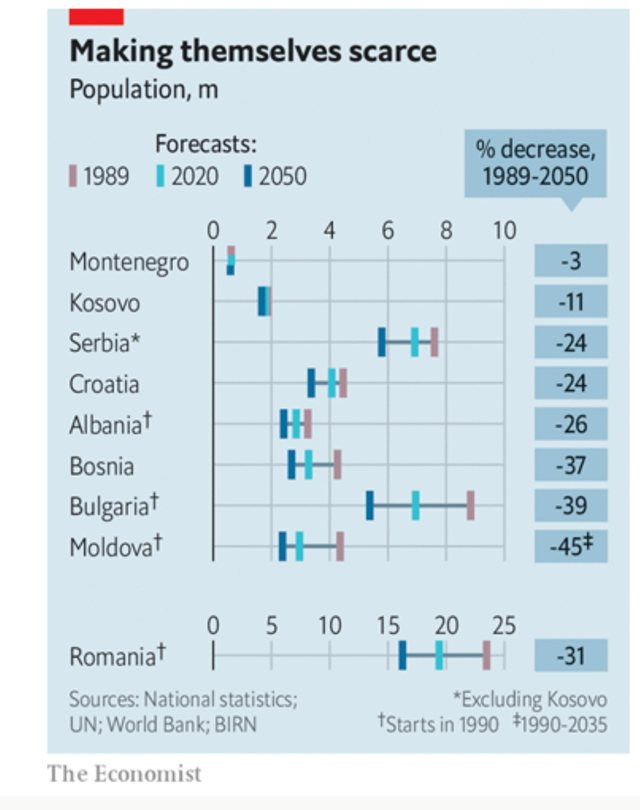 """Parashikimi i zymtë i  """"The Economist""""/ Në 2050"""