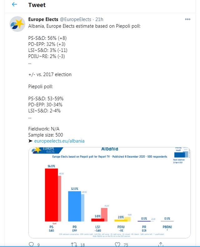 Europe Elect nxjerr sondazhin/ LSI drejt shkrirjes, sa përqind pritet
