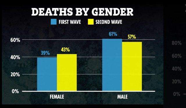 Përmbyset situata, tani gratë më të rrezikuara nga