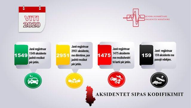 Kodi i Zi/ 159 vdekje nga aksidentet, Urgjenca Kombëtare jep alarmin: 13