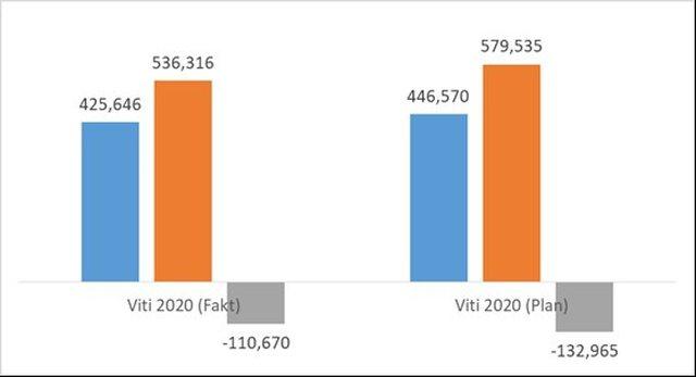 Financat publikojnë të dhënat: Të të ardhura nga TVSH