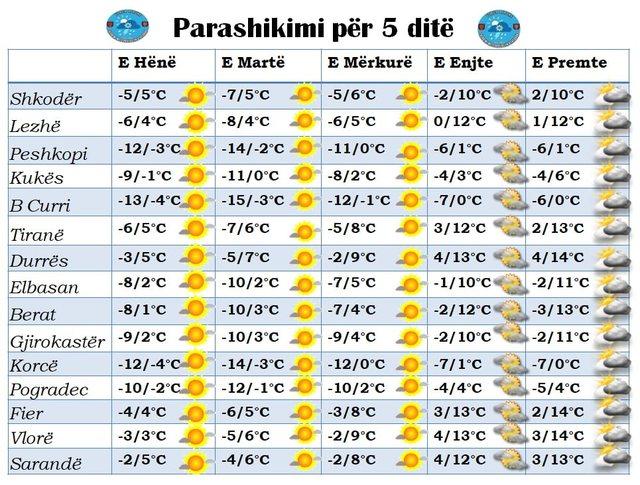 Vendin e pret një javë e acartë, temperatura deri në -14
