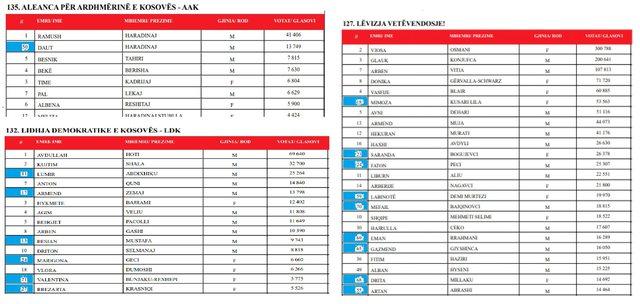 Tabela/ Kë do të eliminojë Rama me votën preferenciale,