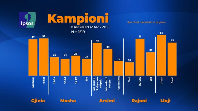 Sondazhi i Top Channel dhe IPSOS/ 47% e shqiptarëve mendojnë se vendi
