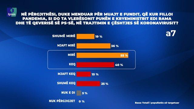 Sondazhi i IPSOS dhe Top Channel/ 55% e qytetarëve të kënaqur me