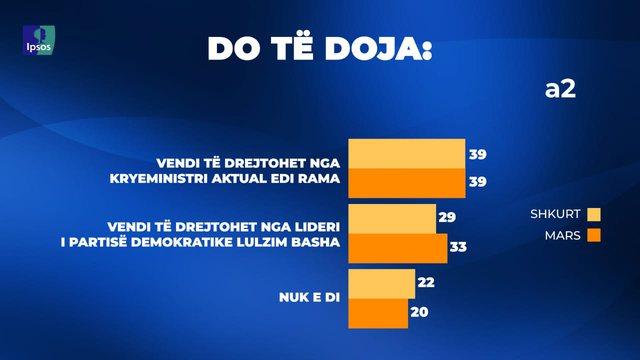 Sondazhi/ 39% e shqiptarëve duan Ramën si kryeministër, Basha