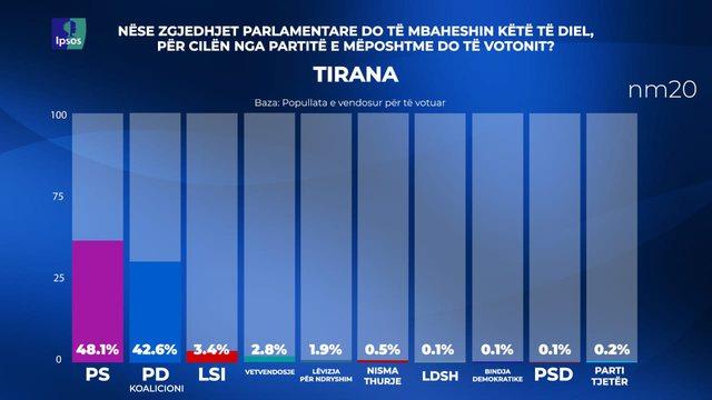 Sondazhi/ PS fiton 19 mandate në Tiranë, PD 16 mandate. Rënie