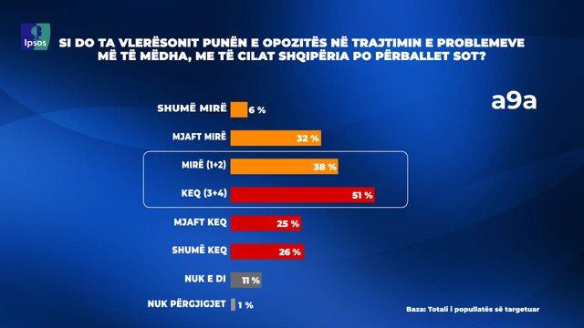 Sondazhi/ 56% e qytetarëve vlerësojnë Ramën pozitivisht