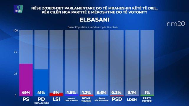 Sondazhi/ Surpriza në Elbasan, PS +1 mandat, PD +3 mandate. LSI dhe PDIU
