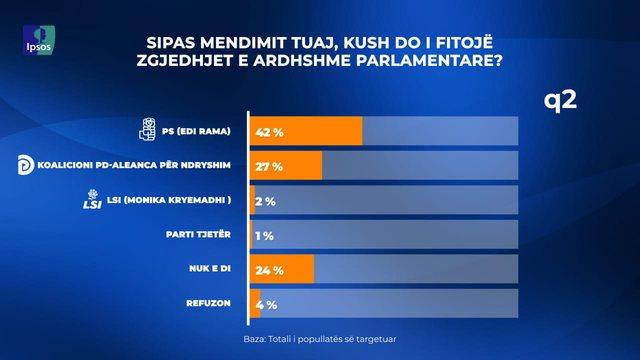 Sondazhi i IPSOS në Top Channel/ 42% e qytetarëve mendojnë se