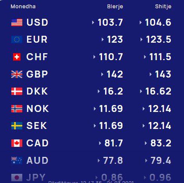 Këmbimi Valutor 25 Mars 2021, rritje për Dollarin dhe Euron,