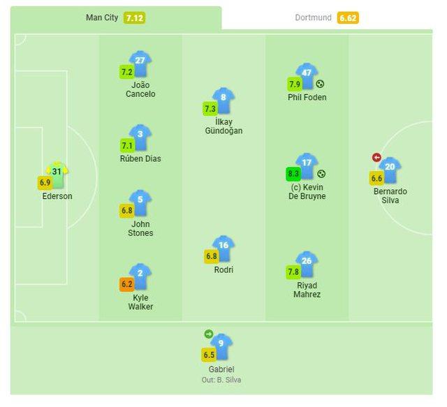 De Bruyne më i miri, Haaland solid, notat e lojtarëve në ndeshjen